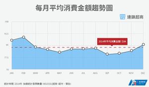 每月平均消費金額趨勢圖-連鎖超商.png