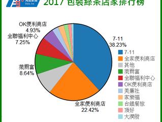 2017 瓶裝綠茶消費型態