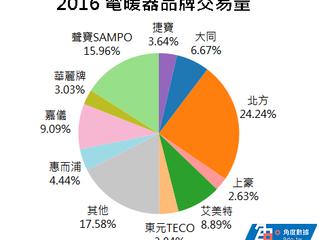 燦坤 3C 是 2016 最溫暖的店家