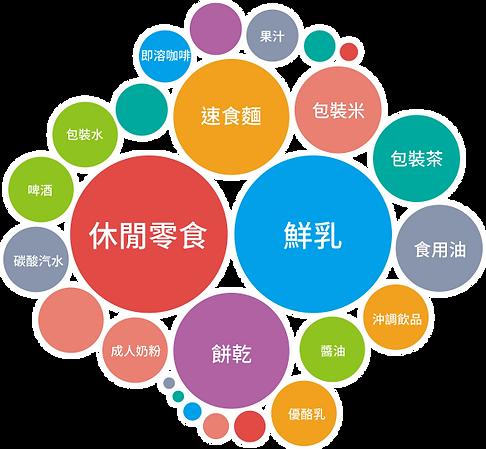 2014上半年台灣消費者購物追蹤