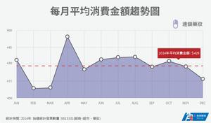 每月平均消費金額趨勢圖-連鎖藥妝.png