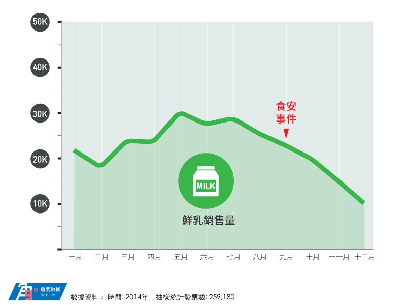 2014年鮮乳銷售量.png