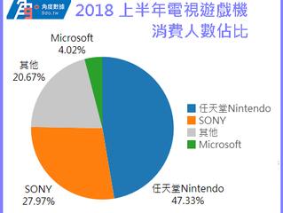 2018 遊戲機品牌