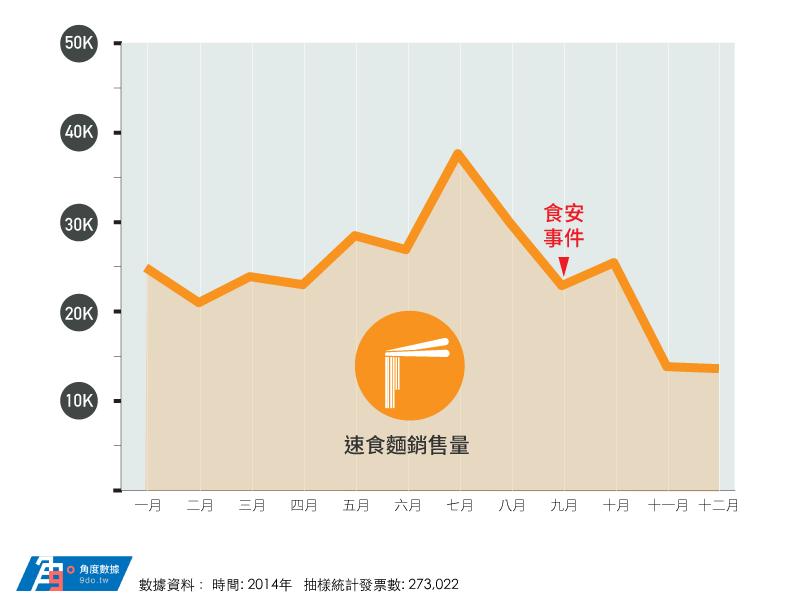 2014年速食麵銷售量.png