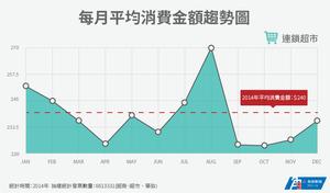 每月平均消費金額趨勢圖-連鎖超市.png