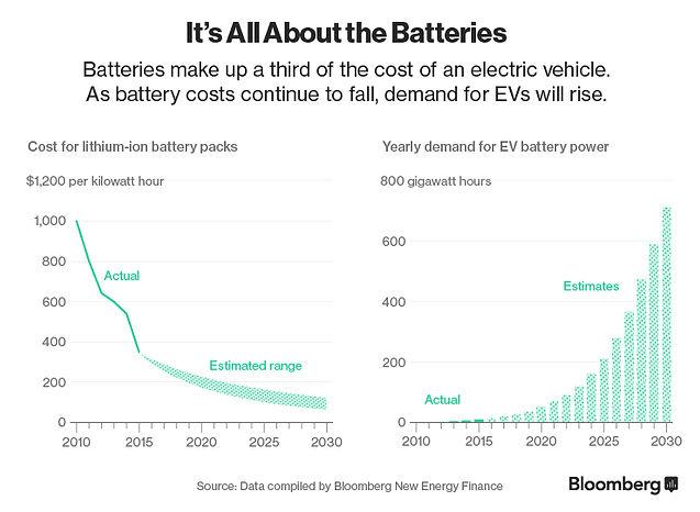 Когда электромобили начнут съедать нефтяной рынок
