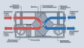 Схема вентиляции с рекуперацией тепла