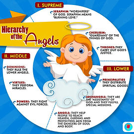 Hierarchy of the Angels.jpeg