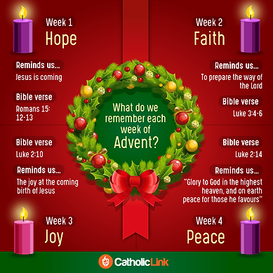 What do we remember each week of  Advent
