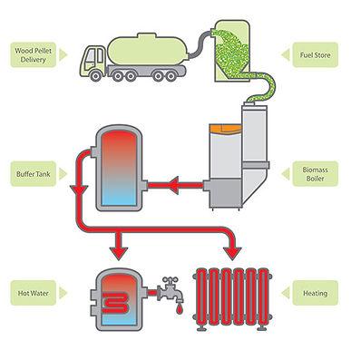 How-it-works-Biomass-description-image.j