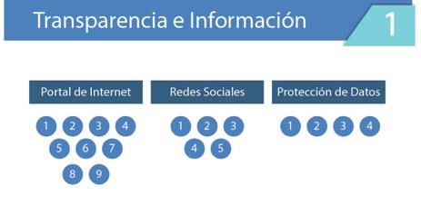 Transparencia e Información