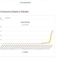 Gibraltar: verband tussen vaccinatie en besmettingen...