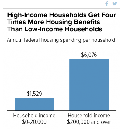 Subsidies of the Affluent