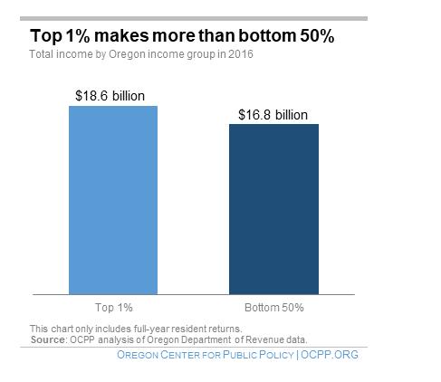 Top 1% makes more than bottom 50%