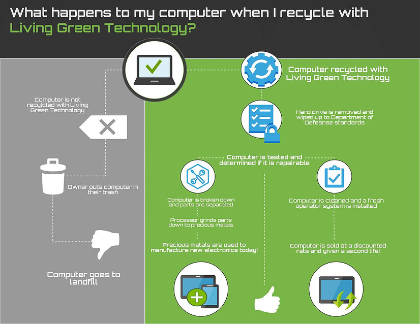 computer recycling process - living gree