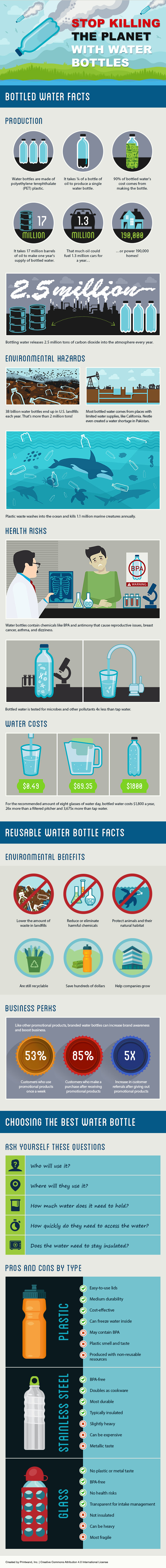 plastic water bottle recycling infographic