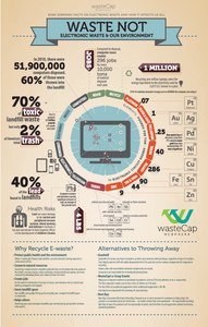 electronics recycling infographic