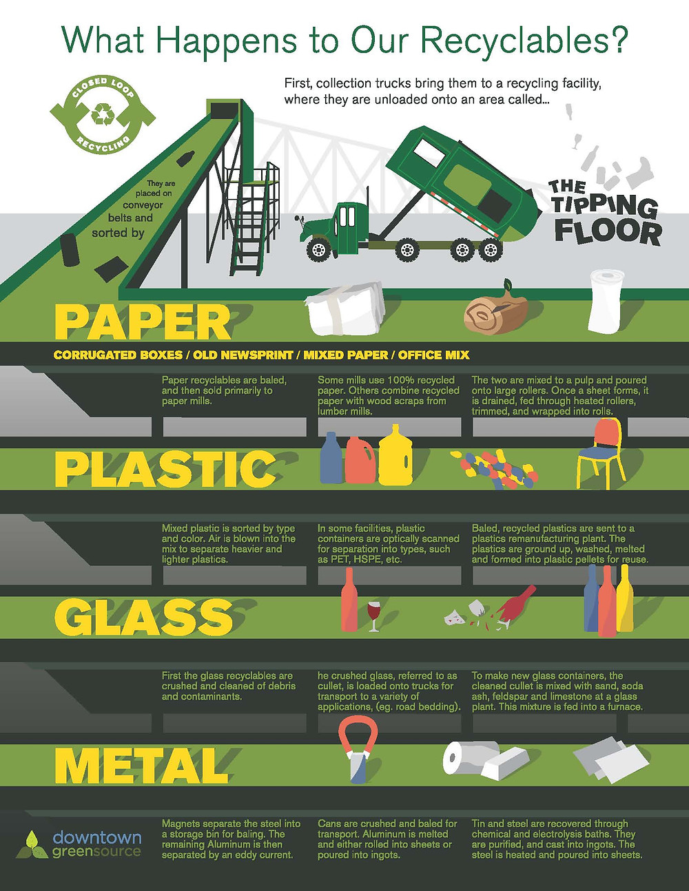 recycling process infographic