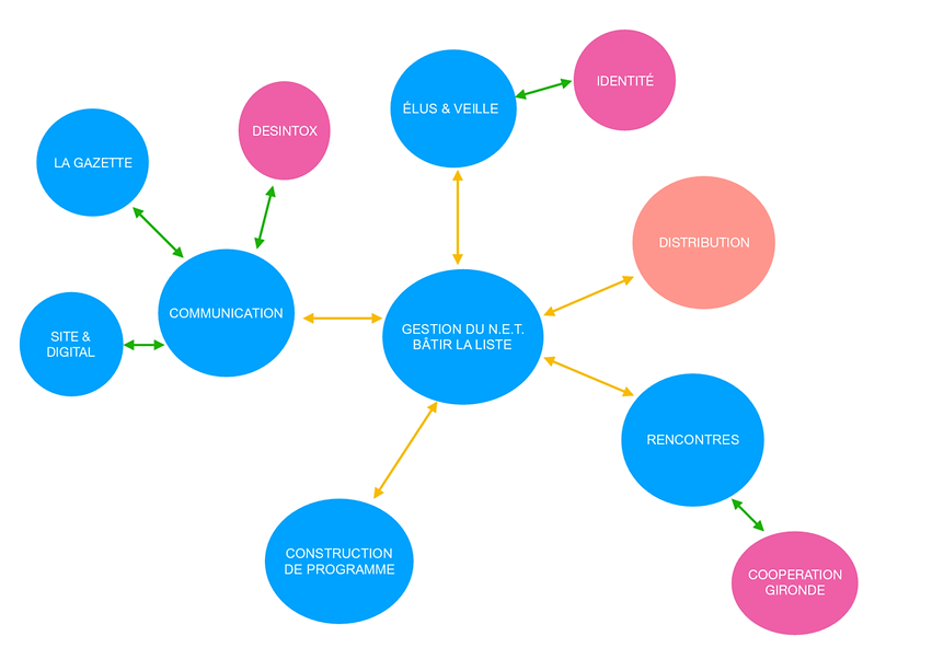 Organisation_en_Cercles_du_Nouvel-Elan-T