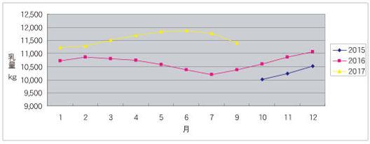 ミルン牧場様乳量推移グラフ.jpg