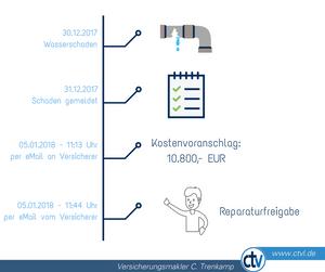 Leitungswasser Schaden Schadenregulierung Trenkamp Versicherungsmakler Lohne Vechta Damme