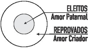 amor-eleicao-criacao.png