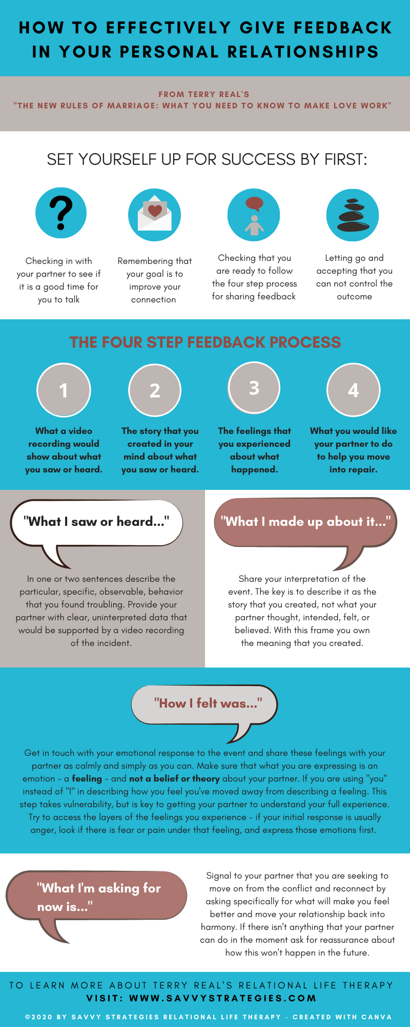 The Feedback Process