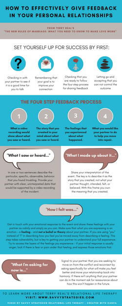 The Feedback Process