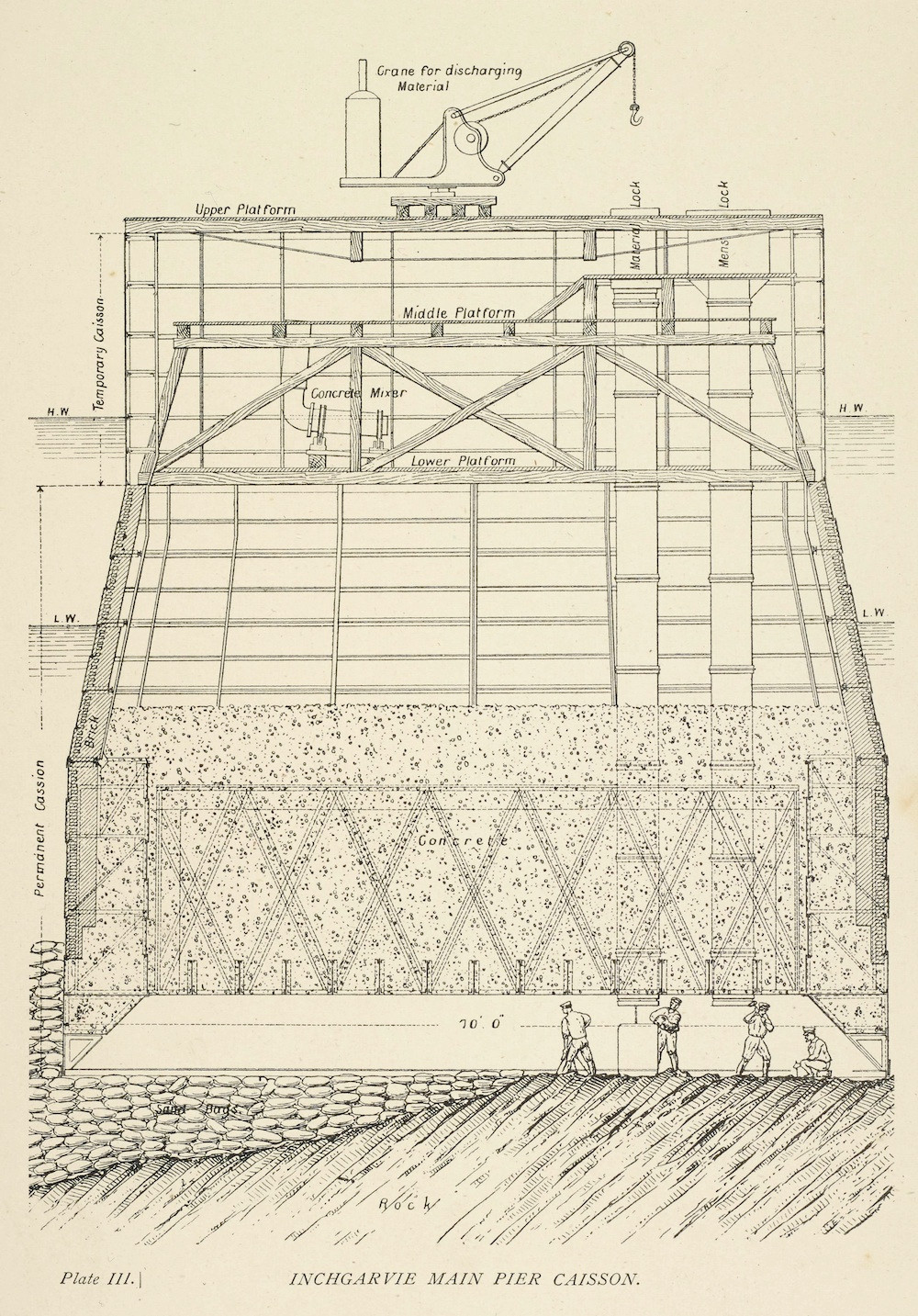 Diagram of a caisson of the Forth railway bridge