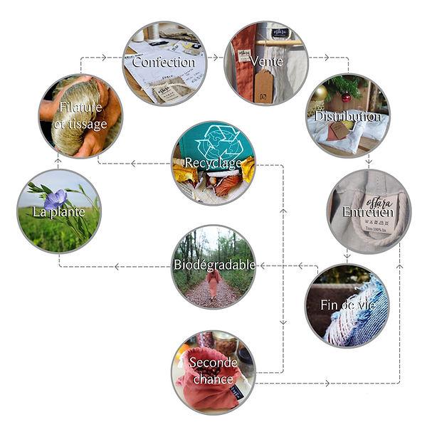 Ostara atelier, créations éthiques : mode végétale et casual, fabrication artisanale française, petites séries, mode durable, vêtements écoresponsables, slowfashion, fabriqué en France, à la main, en petites quantités, dans le respect de l'environnement, recyclable, biodégradable