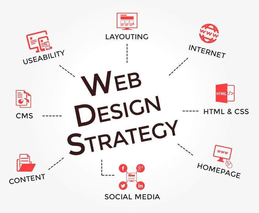 Small business web design strategy
