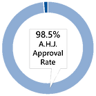APPROVAL RATE.PNG