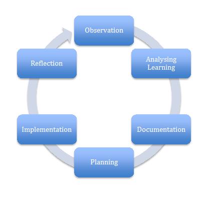 Educational Program and Planning Cycle