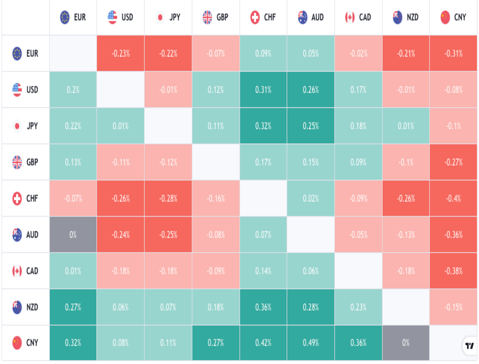 Forex heatmap showing nine currencies of the world