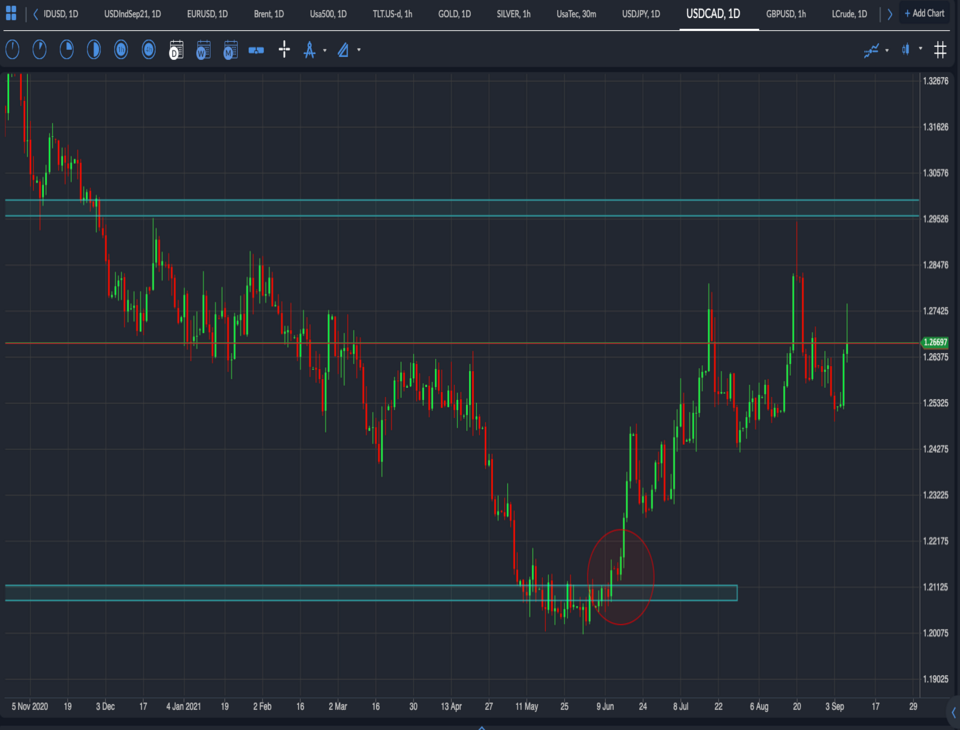 USDCAD Index - USDCAD rise as a result of rising US Dollar