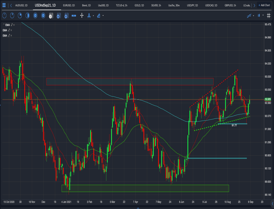 DXY Chart September 2021