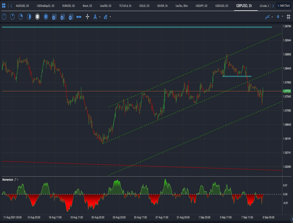 GBPUSD fall September 2021 at the whim of USD