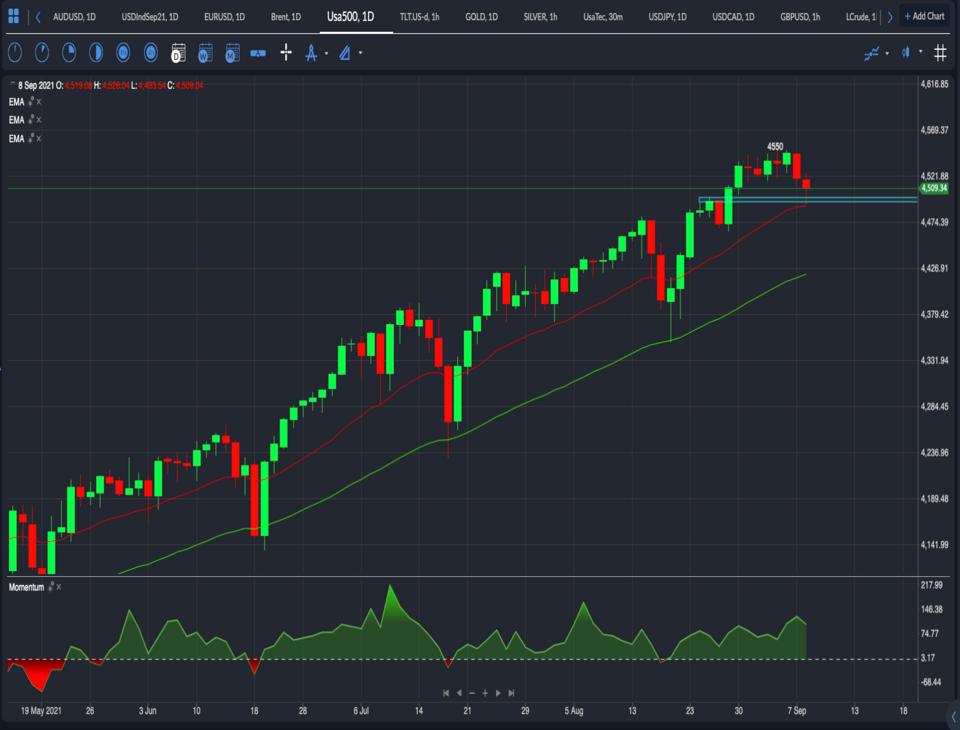 S&P500 in buy the dip level