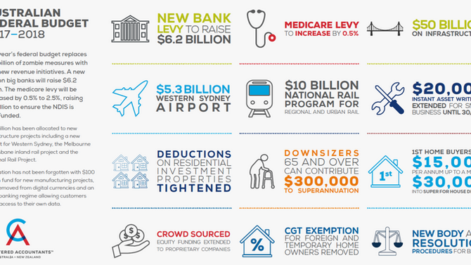 FEDERAL BUDGET INFO-GRAPHIC