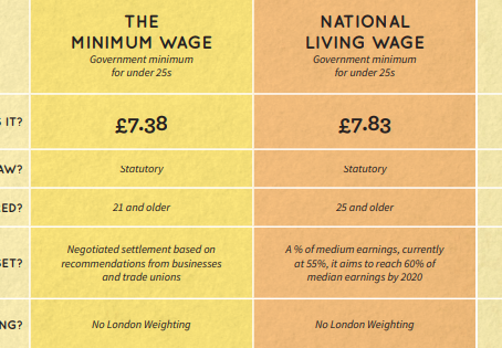 What is the REAL Living Wage?