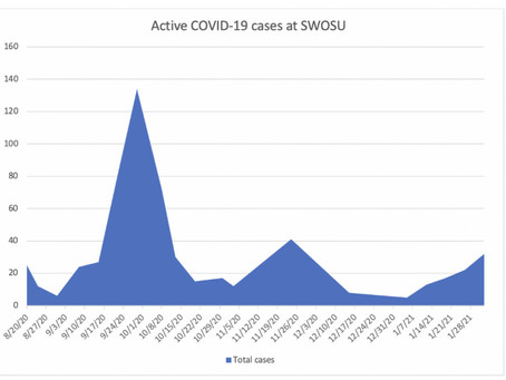 COVID-19: SWOSU is experiencing its third wave