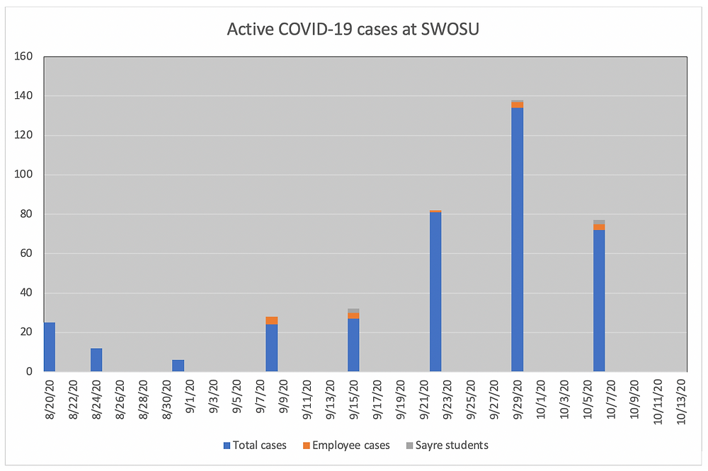 The worst is over - for now: This chart shows the development of COVID-19 cases at SWOSU since August 20..