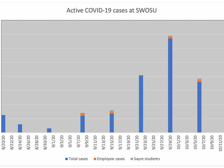 Active COVID-19 cases at SWOSU decrease