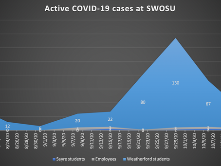 The worst is over - COVID-19 cases at SWOSU drop to 30