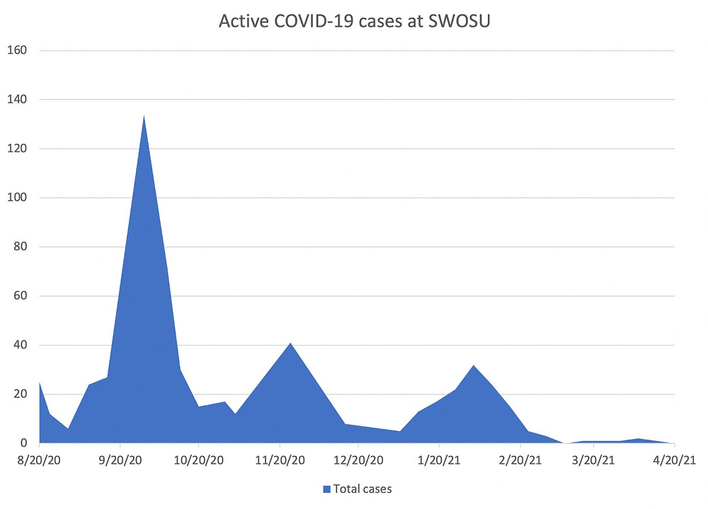 Since mid-February 2021, there are hardly any reported COVID-19 cases at SWOSU. Chart: Johannes Becht