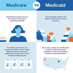 Medicare - Medicaid Insurance Plans