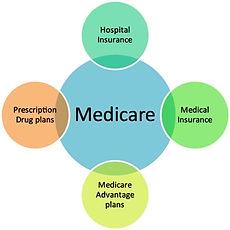 Medicare - Resized - 9-26-13.jpg