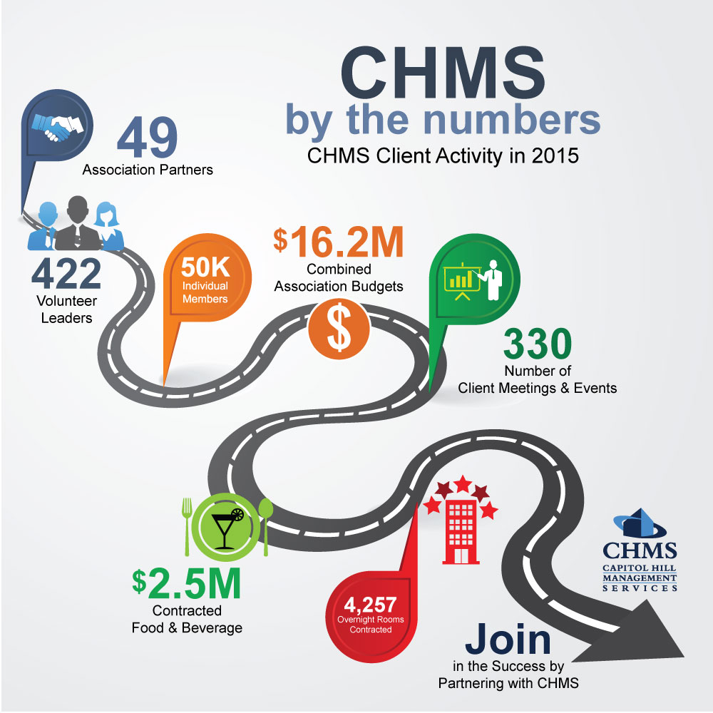 CHMS_By-the-Numbers