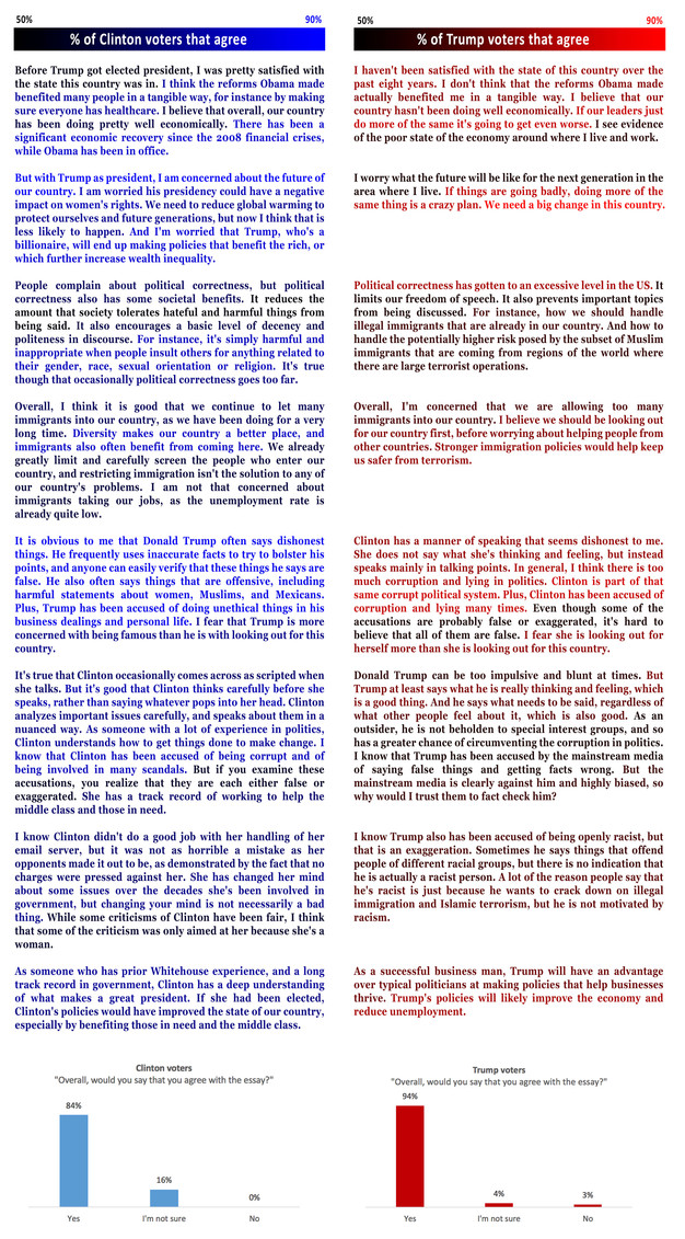 democrat vs republican essay Read this miscellaneous essay and over 88,000 other research documents democratic vs republican the republicans vs democrats choosing a political party is.