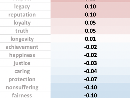 Do progressives and conservatives hold opposing values? Let's look at the data.